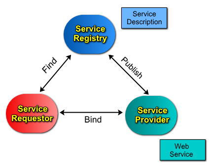 WebServicesArchitecture
